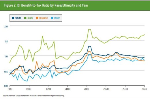 benefit to tax ratio 2