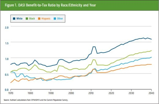 benefit to tax ratio