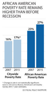 poverty-rate-2007-2015-revised